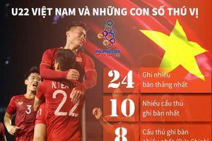 U22 Việt Nam và những con số thú vị tại SEA Games 30
