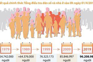 Nhìn lại 5 lần Tổng điều tra dân số