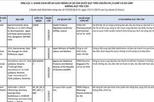 7 cơ sở sản xuất thuốc chưa đạt tiêu chuẩn EU - GMP