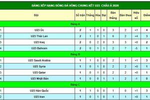 Bảng xếp hạng bóng đá vòng chung kết U23 châu Á 2020 ngày 12/1: Cục diện bảng A đã có sự thay đổi