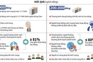 Gần 358 tỷ đồng tặng quà người có công dịp Tết Nguyên đán