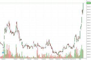 Cẩn trọng áp lực chốt lời cổ phiếu NKG
