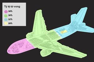 Bí kíp giúp giữ mạng sống khi máy bay gặp tai nạn