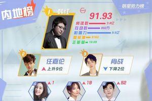 BXH sao quyền lực Weibo đầu tháng 2: Tống Uy Long đứng nhất, Nhậm Gia Luân soán ngôi Tiêu Chiến
