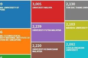ĐH Tôn Đức Thắng lọt top 10 trường có lượng công bố nghiên cứu khoa học nhiều nhất ASEAN