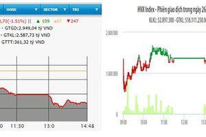 VN-Index giảm hơn 13 điểm
