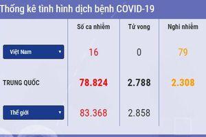 Cập nhật 14h ngày 28/2: Thêm ca nhiễm Covid-19 ở châu Phi, SARS-CoV-2 tiếp tục lan rộng ở châu Âu