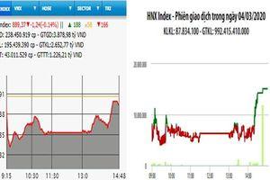 HNX-Index giữ sắc xanh, VN-Index giảm nhẹ