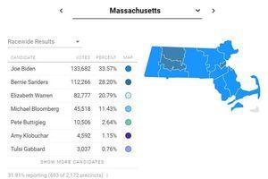 Bỏ phiếu sơ bộ trong ngày 'Siêu thứ Ba': Ông Biden thắng ở 10/14 bang