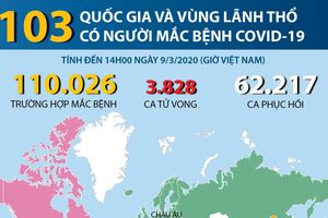 103 quốc gia và vùng lãnh thổ có người mắc COVID-19