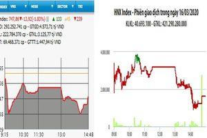 Bán mạnh cuối phiên, VN-Index mất gần 14 điểm
