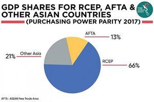 Hiệu ứng nhân rộng của RCEP đối với dòng chảy thương mại ASEAN
