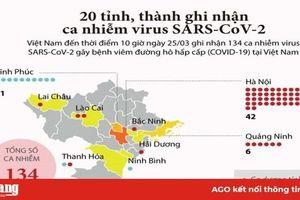 COVID-19 xuất hiện tại 20 tỉnh, thành phố của Việt Nam