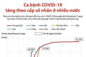 Ca bệnh COVID-19 tăng theo cấp số nhân ở nhiều nước
