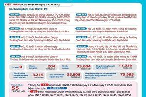 Diễn biến dịch COVID-19 tại Việt Nam đến trưa 31-3