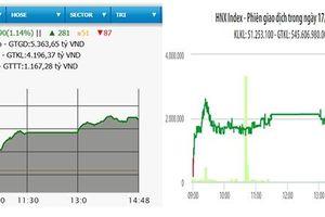 VN-Index tiến sát mốc 790 điểm