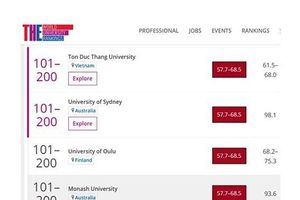ĐH Tôn Đức Thắng vào Tốp 200 đại học chất lượng tốt nhất