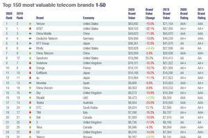 Nhà mạng Việt Nam là đơn vị duy nhất Đông Nam Á vào Top Telecoms 30