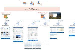 Phần mềm EVNPortal - Bài 2: Tính năng vượt trội