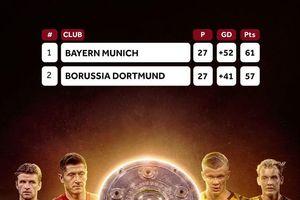 Ảnh chế: Bayern Munich và Dortmund sẵn sàng cho 'chung kết' Bundesliga