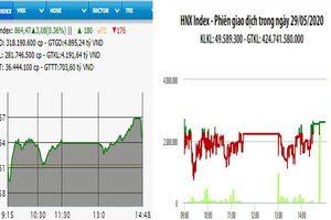 VN-Index tăng hơn 3 điểm phiên cuối tuần