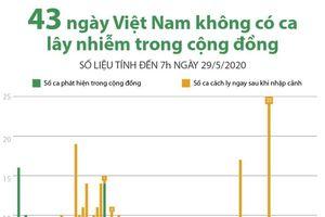 43 ngày Việt Nam không ghi nhận ca lây nhiễm trong cộng đồng