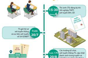 Tuyển sinh Đại học 2020: Những mốc thời gian cần lưu ý