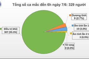 Covid-19 ở Việt Nam sáng 7/6: Tiếp tục không ghi nhận ca mắc ở cộng đồng, chỉ có 9 bệnh nhân dương tính với SARS-CoV-2