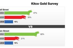 Giá vàng sẽ tiếp tục tăng bất chấp giá cổ phiếu tăng mạnh