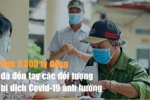 Hơn 9.300 tỷ đồng đến tay các đối tượng ảnh hưởng dịch Covid-19