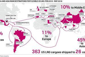 Sự thống trị của Mỹ trên thị trường LNG sắp kết thúc