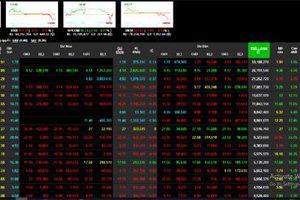 Chứng khoán hôm nay 24/6: Chốt lời mạnh, VN-Index lao xuống dưới mốc 860 điểm