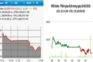 Giao dịch ảm đạm, thị trường giảm điểm phiên cuối tuần