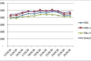 Xăng dầu tiếp tục tăng giá mạnh