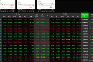 Chứng khoán hôm nay 2/7: Chịu áp lực chốt lời, VN-Index lại về sắc đỏ