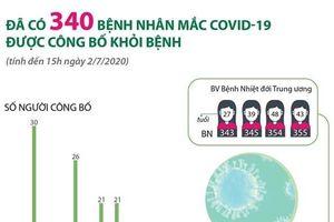 Thêm 4 bệnh nhân mắc COVID-19 khỏi bệnh