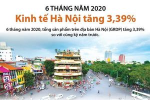 Sáu tháng đầu năm: Kinh tế Hà Nội tăng 3,39%