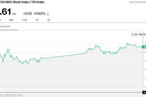 Chứng khoán 3/7: Thêm VHM xoay sở giúp VN-Index đóng cửa gần cao nhất phiên