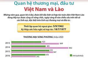 Quan hệ thương mại, đầu tư Việt Nam và Lào