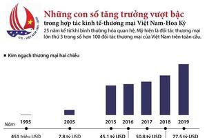 Những con số ấn tượng trong hợp tác thương mại Việt Nam-Hoa Kỳ