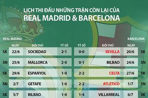 Cuộc đua vô địch La Liga: Real cách đích 2 điểm, không thắng vẫn có thể đăng quang
