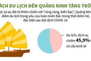 Infographics: Hậu Covid-19, khách du lịch đến Quảng Ninh đã tăng trở lại