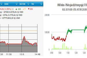Cổ phiếu khu công nghiệp bứt phá, VN-Index vẫn giảm hơn bốn điểm
