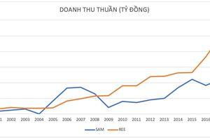 Bộ đôi SAM - REE đi cùng thị trường chứng khoán Việt Nam 20 năm bây giờ ra sao?