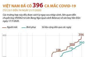Việt Nam đã ghi nhận 396 ca mắc COVID-19