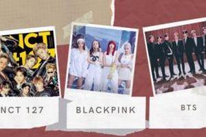 Từ A-Z Kpop trên BXH World Album Billboard tuần này: BTS tung hoành diện rộng, NCT 127 lao đao, BlackPink trồi sụt phong độ