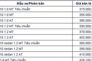 Bảng giá xe ô tô Hyundai tháng 8/2020: Rẻ nhất 315 triệu, xe giảm giá 20 triệu