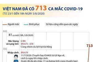 Việt Nam đã ghi nhận 713 ca mắc COVID-19