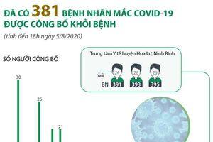 Đã có 381 bệnh nhân mắc COVID-19 được công bố khỏi bệnh
