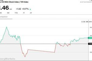 Chứng khoán 7/8: Các trụ dàn trận, VN-Index tăng phiên thứ 5 liên tiếp